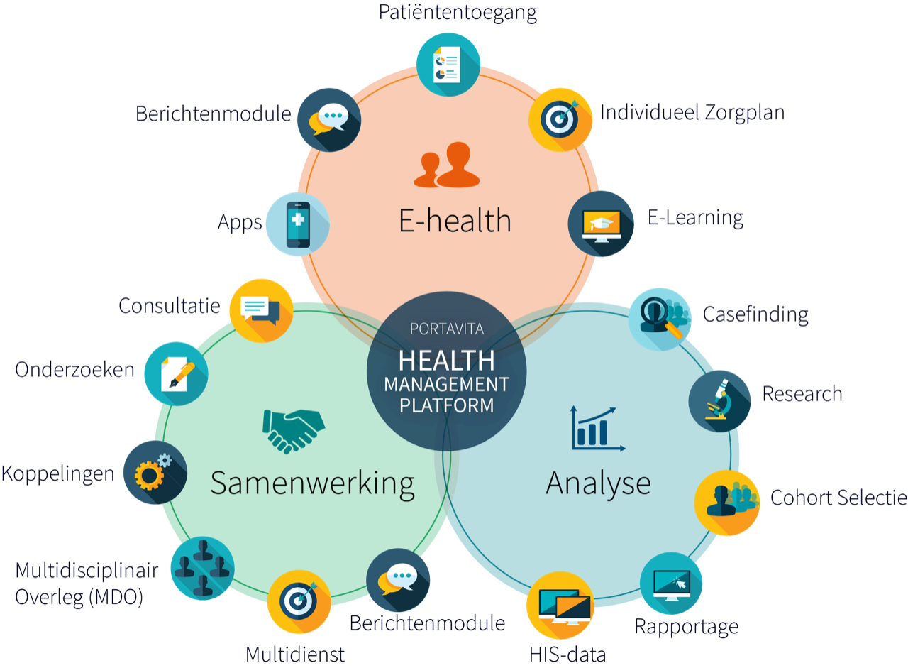 Health Management Platform